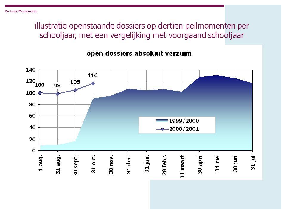 De Loos Monitoring illustratie openstaande dossiers op dertien peilmomenten per schooljaar, met een vergelijking met voorgaand schooljaar