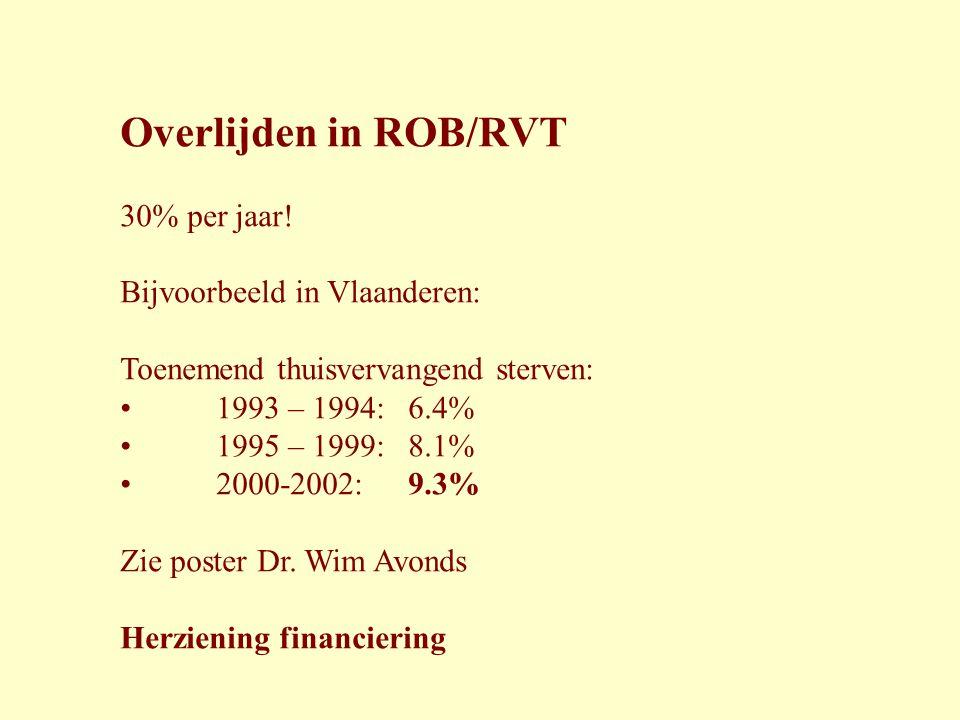 Overlijden in ROB/RVT 30% per jaar! Bijvoorbeeld in Vlaanderen: Toenemend thuisvervangend sterven: • 1993 – 1994:6.4% • 1995 – 1999:8.1% • 2000-2002:9