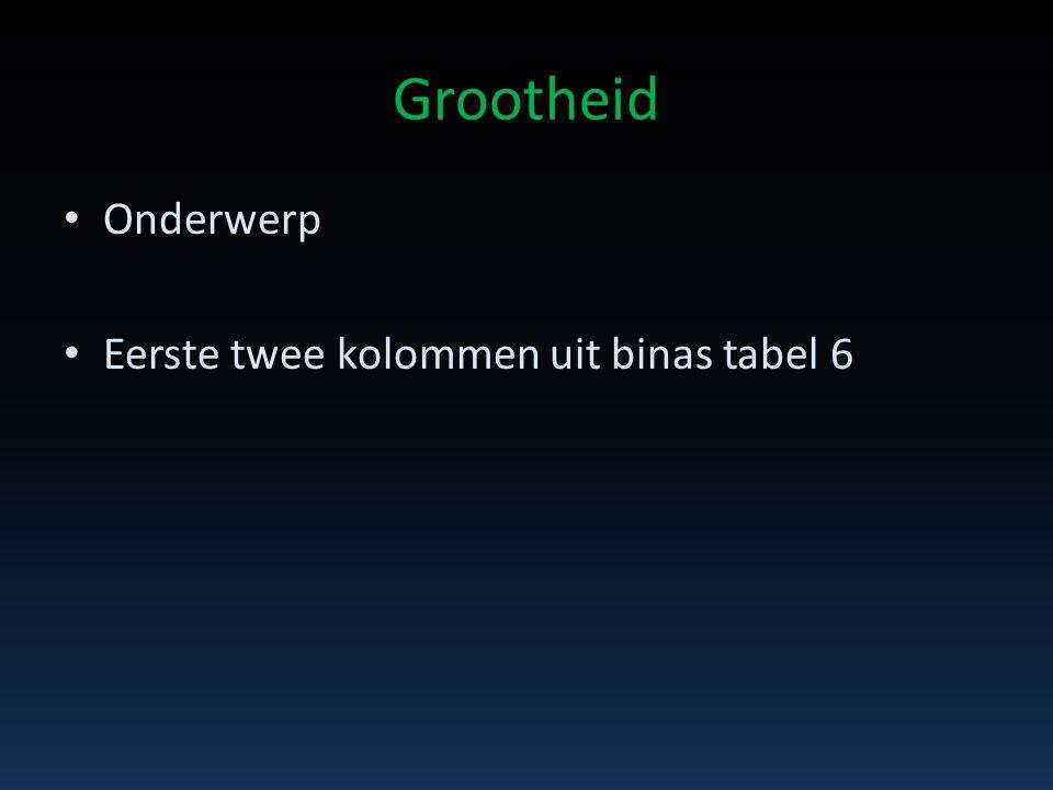 Grootheid • Onderwerp • Eerste twee kolommen uit binas tabel 6