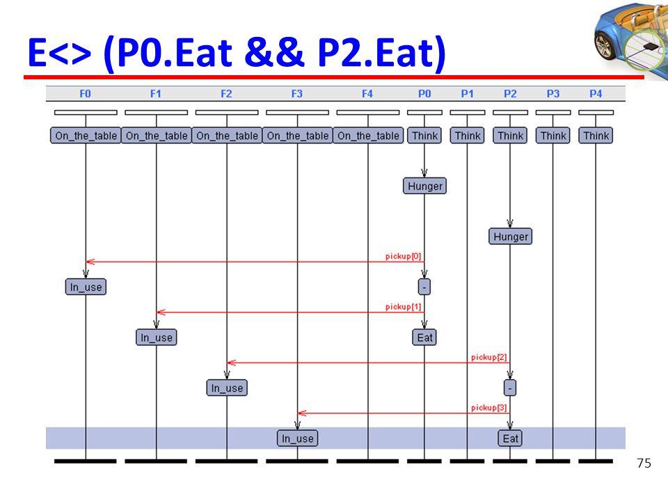 E<> (P0.Eat && P2.Eat) 75