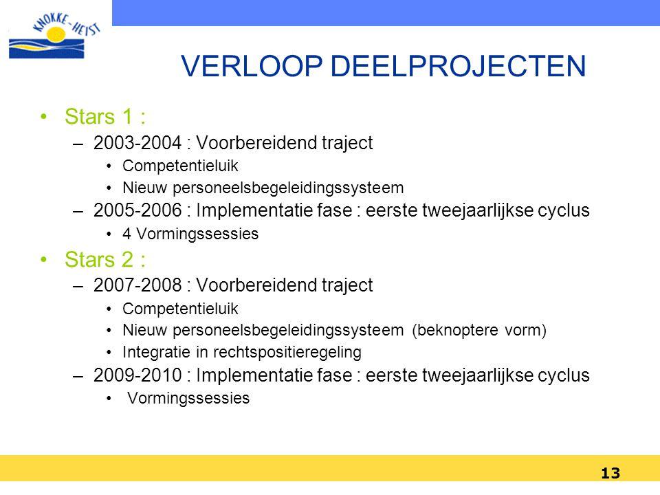 13 •Stars 1 : –2003-2004 : Voorbereidend traject •Competentieluik •Nieuw personeelsbegeleidingssysteem –2005-2006 : Implementatie fase : eerste tweeja
