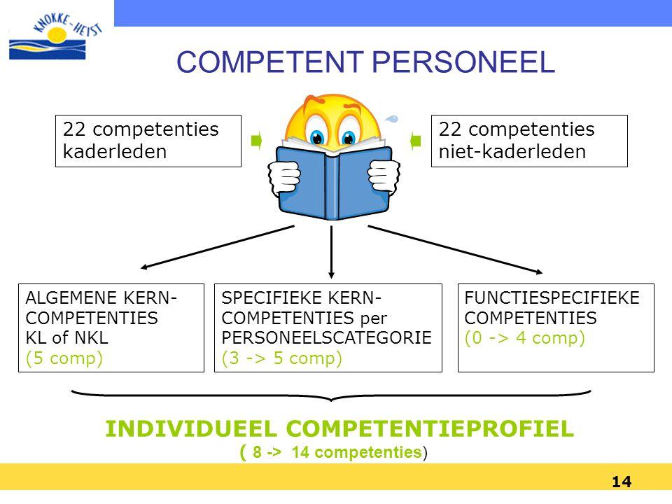 14 22 competenties kaderleden 22 competenties niet-kaderleden ALGEMENE KERN- COMPETENTIES KL of NKL (5 comp) SPECIFIEKE KERN- COMPETENTIES per PERSONE