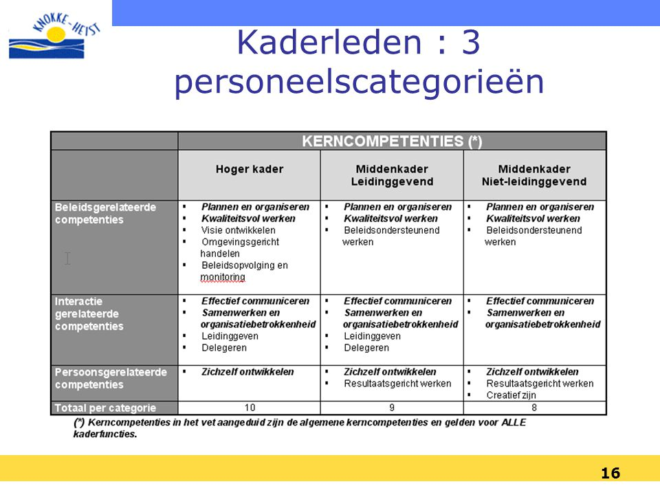 16 Kaderleden : 3 personeelscategorieën