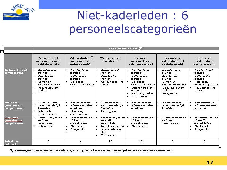 17 Niet-kaderleden : 6 personeelscategorieën