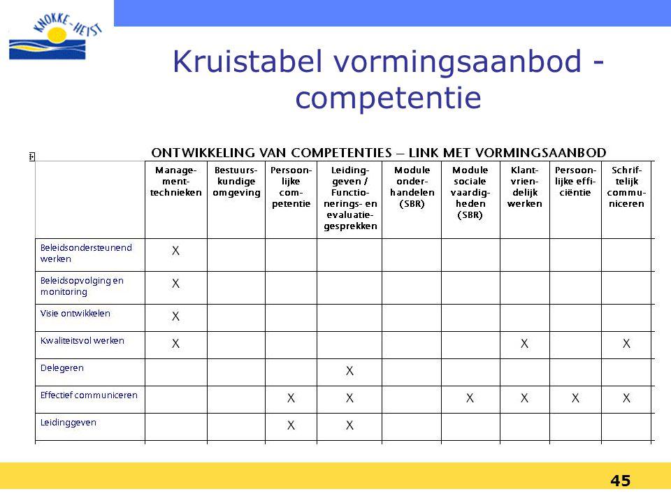45 Kruistabel vormingsaanbod - competentie