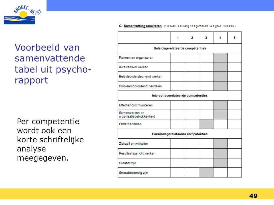 49 Voorbeeld van samenvattende tabel uit psycho- rapport Per competentie wordt ook een korte schriftelijke analyse meegegeven.