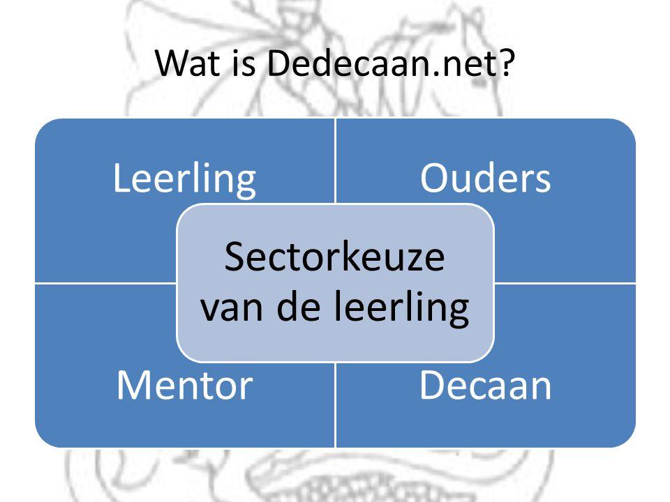 Wat is Dedecaan.net? LeerlingOuders MentorDecaan Sectorkeuze van de leerling