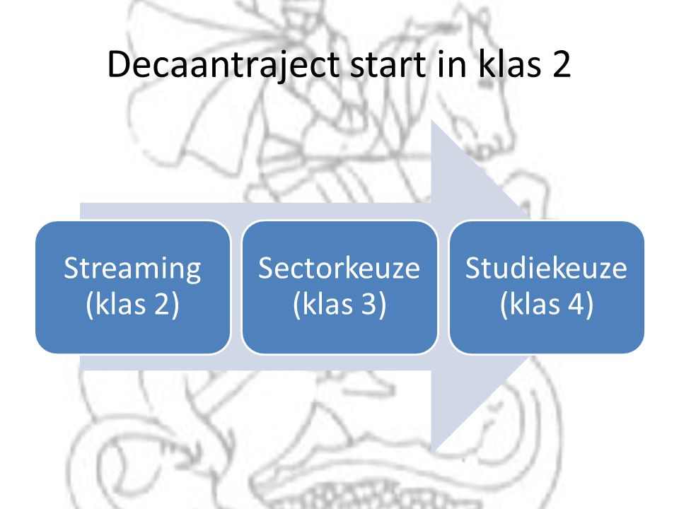 Decaantraject start in klas 2 Streaming (klas 2) Sectorkeuze (klas 3) Studiekeuze (klas 4)