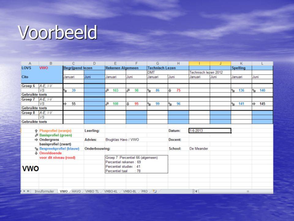 Vuistregels van de CITO eindtoetsuitslagen Niveau StandaardscoresVervolgonderwijs 521 t.e.m.