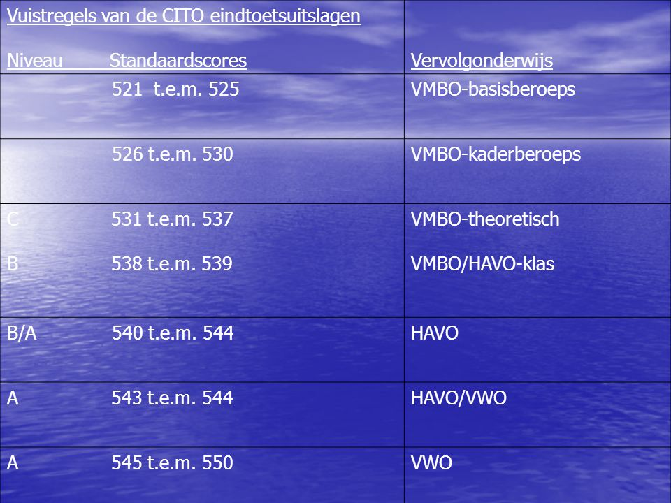 Vuistregels van de CITO eindtoetsuitslagen Niveau StandaardscoresVervolgonderwijs 521 t.e.m. 525VMBO-basisberoeps 526 t.e.m. 530VMBO-kaderberoeps C 53