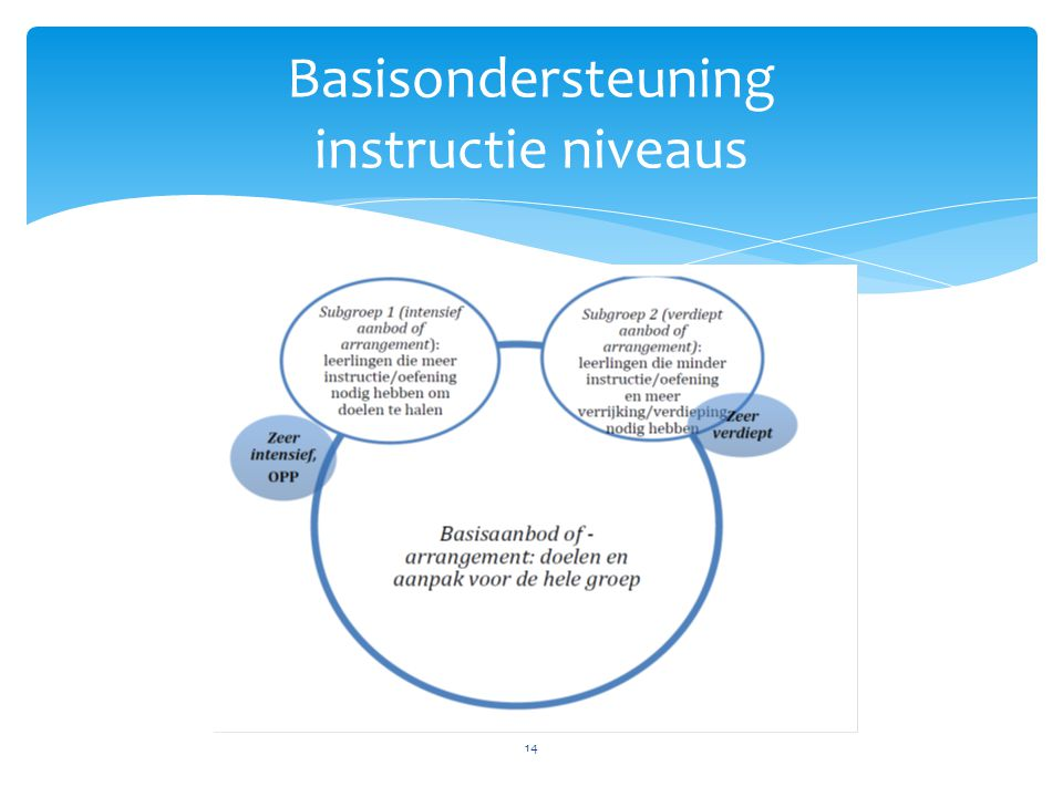 Basisondersteuning instructie niveaus 14