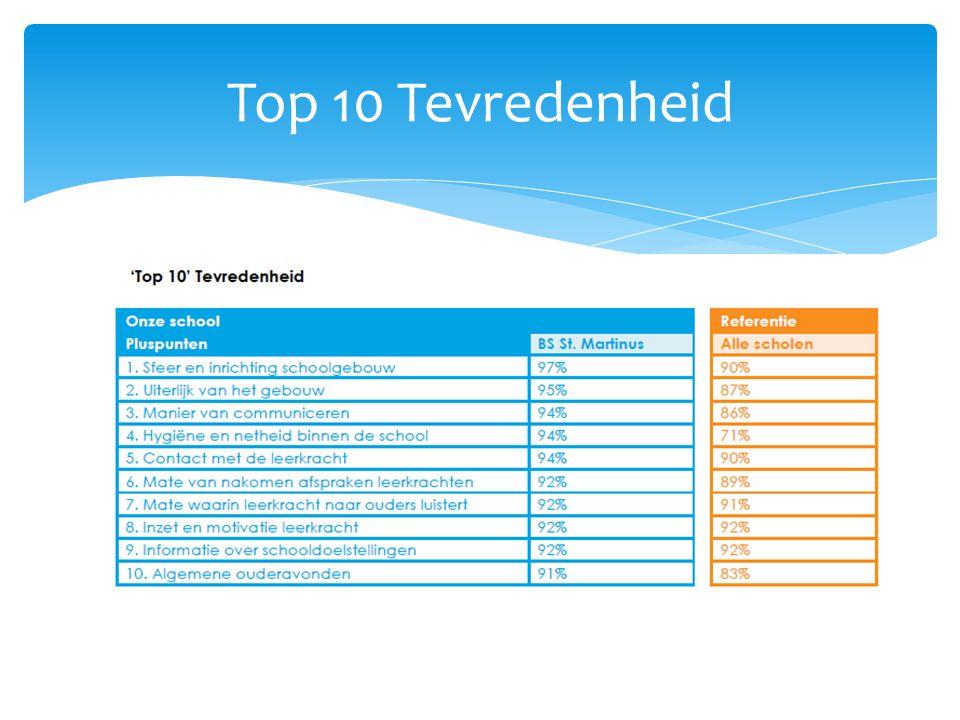 Top 10 Tevredenheid
