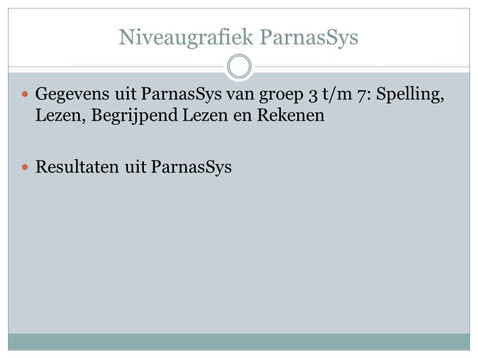 Niveaugrafiek ParnasSys  Gegevens uit ParnasSys van groep 3 t/m 7: Spelling, Lezen, Begrijpend Lezen en Rekenen  Resultaten uit ParnasSys