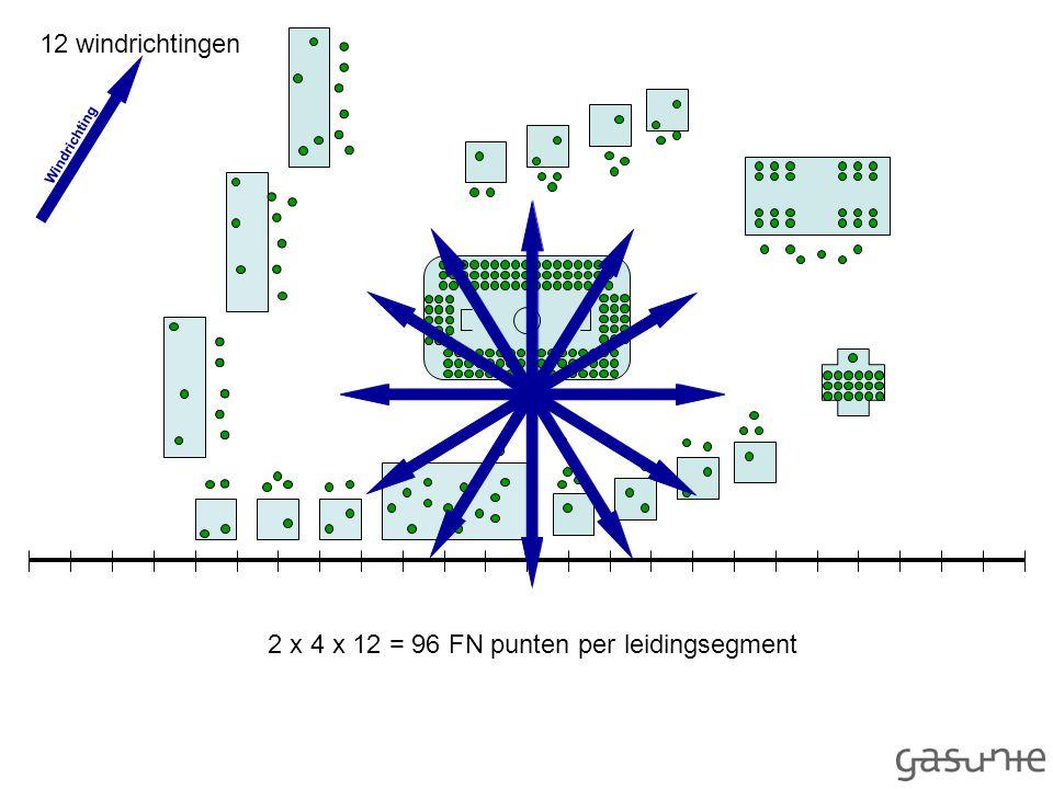 Windrichting 12 windrichtingen 2 x 4 x 12 = 96 FN punten per leidingsegment