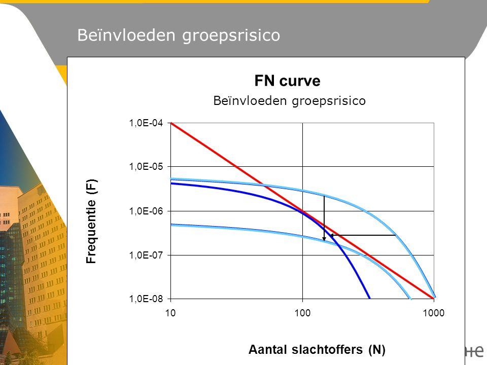 1,0E-08 1,0E-07 1,0E-06 1,0E-05 1,0E-04 101001000 FN curve Aantal slachtoffers (N) Frequentie (F) Beïnvloeden groepsrisico