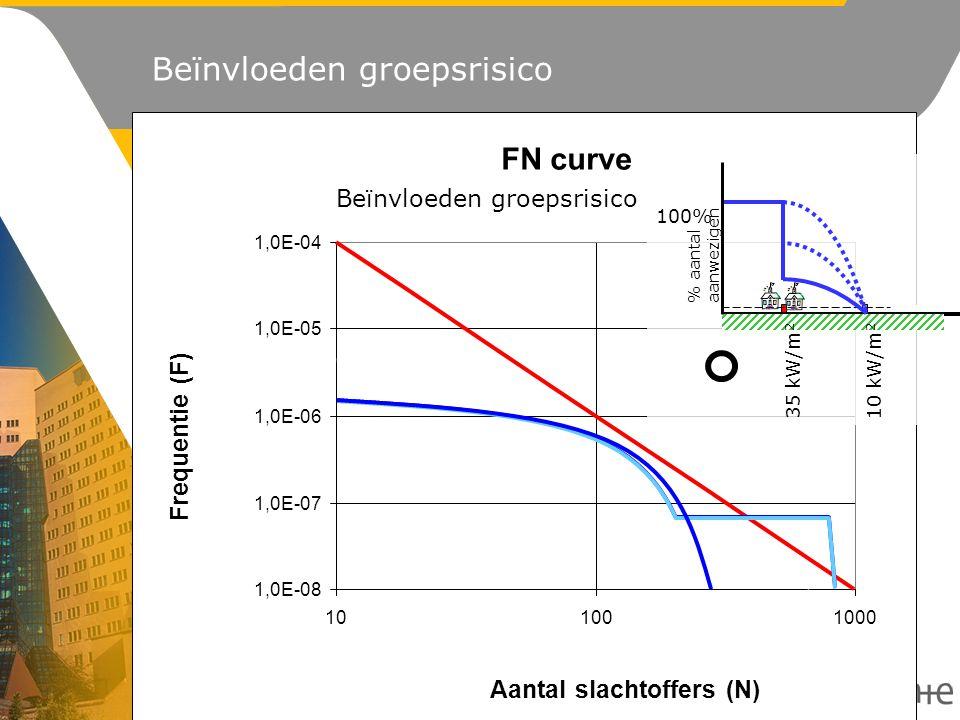 1,0E-08 1,0E-07 1,0E-06 1,0E-05 1,0E-04 101001000 FN curve Aantal slachtoffers (N) Frequentie (F) Beïnvloeden groepsrisico % aantal aanwezigen 100% 35 kW/m 2 10 kW/m 2 Beïnvloeden groepsrisico