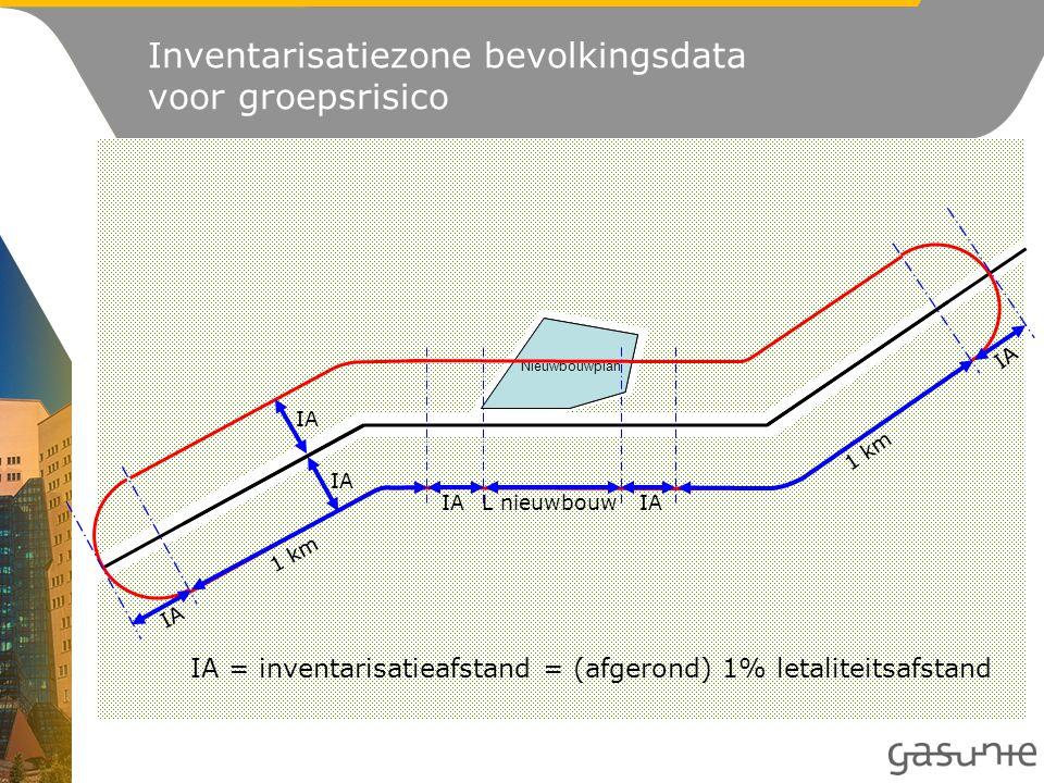 Nieuwbouwplan Lengte te inventariseren bevolkingsdichtheid*: L nieuwbouw + aan weerszijden 1 km + 2 x IA *Gemeten langs de leiding Breedte: IA aan weerszijden van de leiding IA = inventarisatieafstand (afhankelijk van diameter en ontwerpdruk van de leiding) IA c + d =1 km a + b =1 km IA a b c d L nieuwbouw leiding Inventarisatiezone (brief van Gasunie)