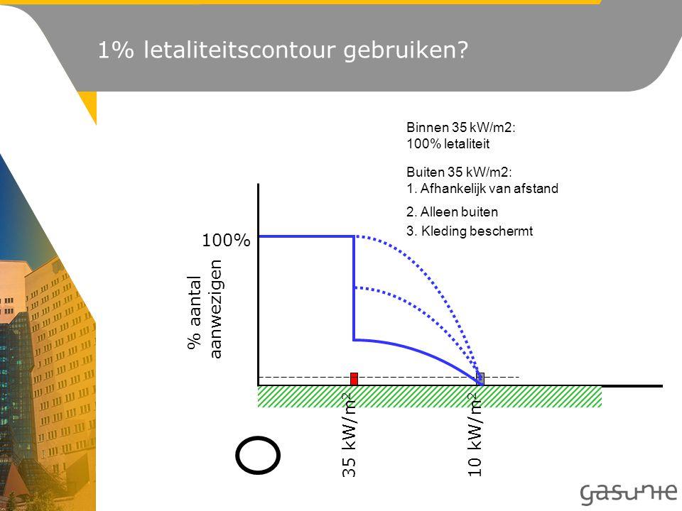 % aantal aanwezigen 100% 35 kW/m 2 10 kW/m 2 Buiten 35 kW/m2: 1. Afhankelijk van afstand 2. Alleen buiten 3. Kleding beschermt Binnen 35 kW/m2: 100% l