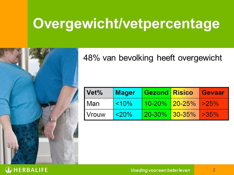 Overgewicht/vetpercentage 48% van bevolking heeft overgewicht Voeding voor een beter leven 2