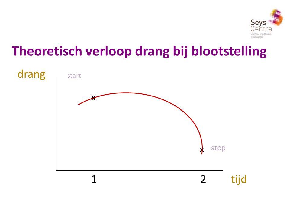 Theoretisch verloop drang bij blootstelling drang start ₓ ₓ stop 1 2 tijd