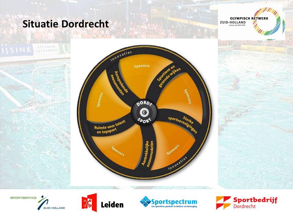 Situatie Dordrecht
