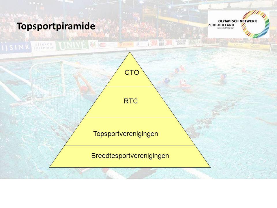Topsportpiramide CTO RTC Topsportverenigingen Breedtesportverenigingen