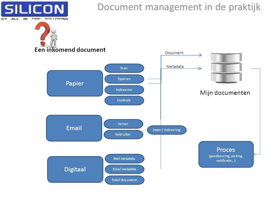 Mijn documenten Een inkomend document Document Metadata Proces (goedkeuring, picking, notificatie,..) Typeren Indexeren Controle Scan Papier Email Ser