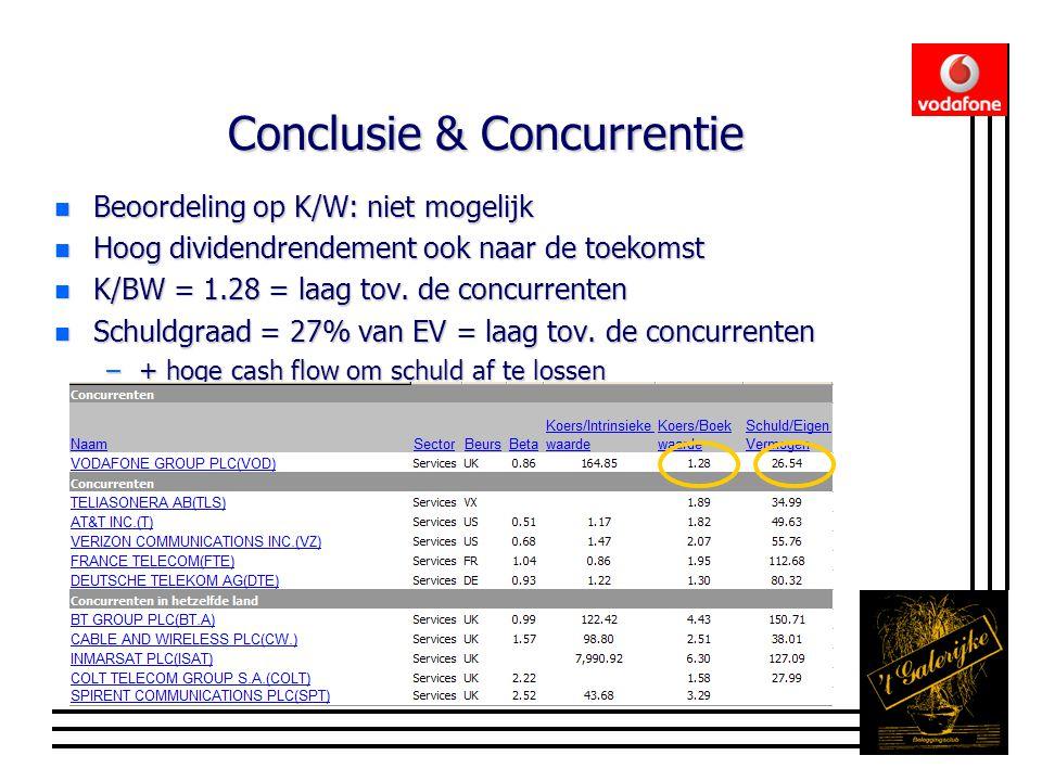 Conclusie & Concurrentie n Beoordeling op K/W: niet mogelijk n Hoog dividendrendement ook naar de toekomst n K/BW = 1.28 = laag tov.