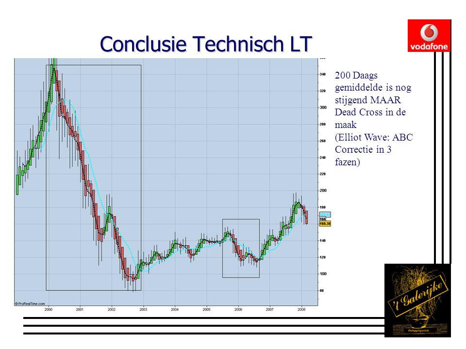 Conclusie Technisch LT 200 Daags gemiddelde is nog stijgend MAAR Dead Cross in de maak (Elliot Wave: ABC Correctie in 3 fazen)