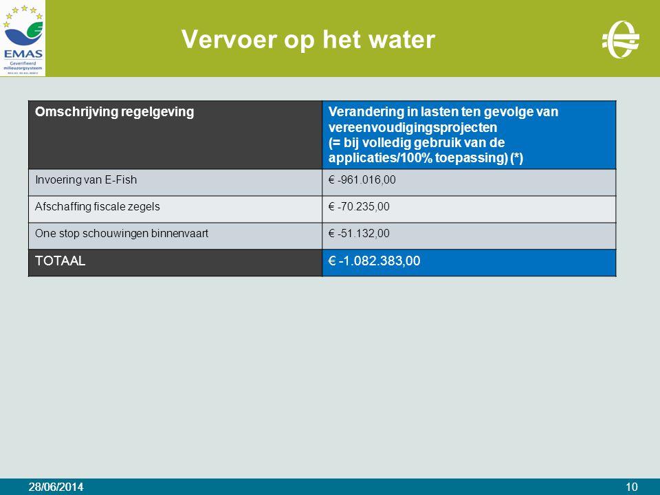 28/06/2014 Vervoer op het water 28/06/201410 Omschrijving regelgevingVerandering in lasten ten gevolge van vereenvoudigingsprojecten (= bij volledig gebruik van de applicaties/100% toepassing) (*) Invoering van E-Fish€ -961.016,00 Afschaffing fiscale zegels€ -70.235,00 One stop schouwingen binnenvaart€ -51.132,00 TOTAAL€ -1.082.383,00