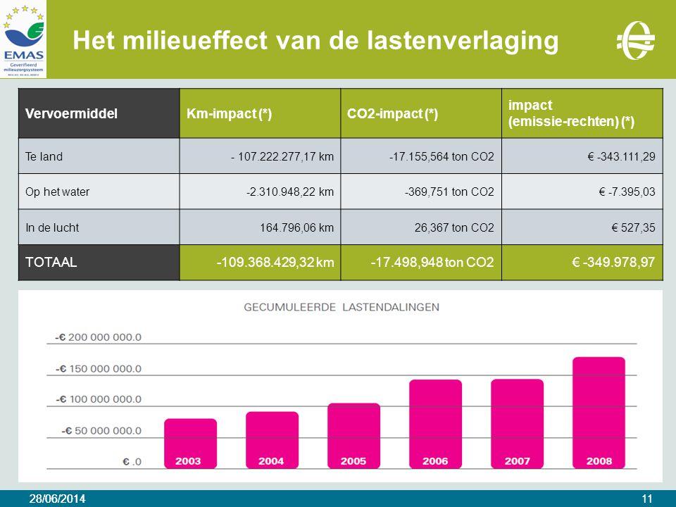 28/06/2014 Het milieueffect van de lastenverlaging 28/06/201411 VervoermiddelKm-impact (*)CO2-impact (*) impact (emissie-rechten) (*) Te land- 107.222.277,17 km-17.155,564 ton CO2€ -343.111,29 Op het water-2.310.948,22 km-369,751 ton CO2€ -7.395,03 In de lucht164.796,06 km26,367 ton CO2€ 527,35 TOTAAL-109.368.429,32 km-17.498,948 ton CO2€ -349.978,97