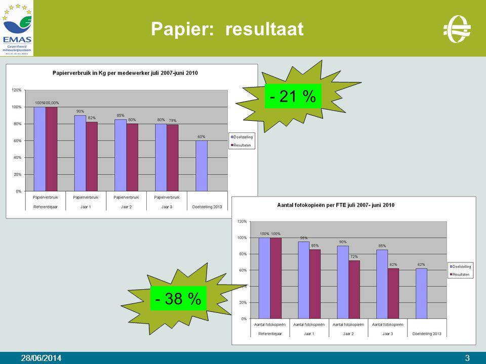 28/06/2014 Papier: resultaat 28/06/20143 - 21 %- 38 %