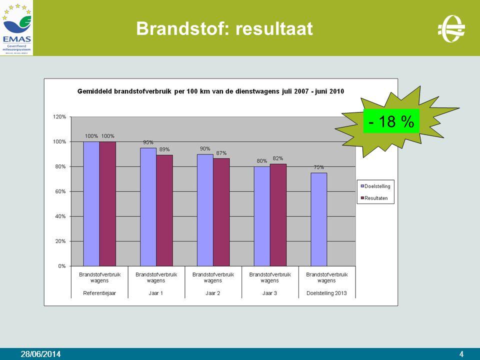 28/06/2014 Brandstof: resultaat 28/06/20144 - 18 %