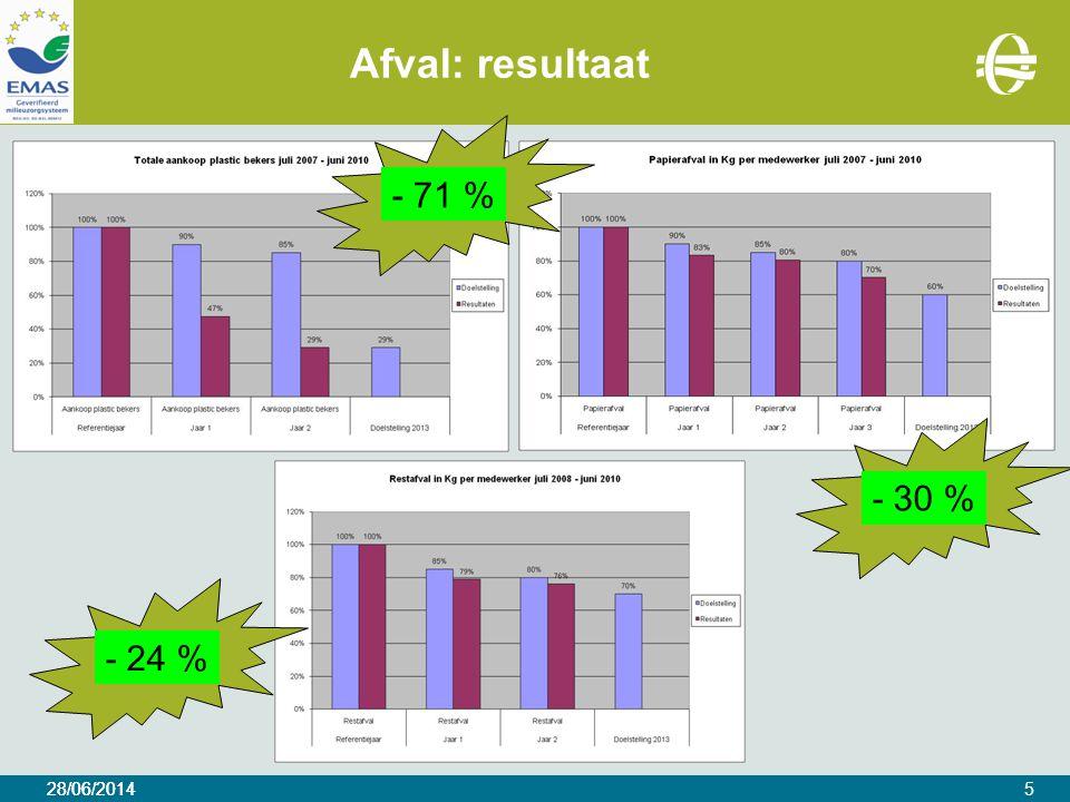 28/06/2014 Afval: resultaat 28/06/20145 - 71 %- 30 %- 24 %
