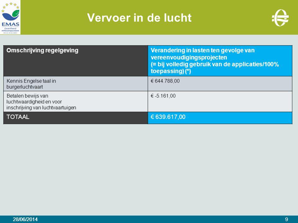 28/06/2014 Vervoer in de lucht 28/06/20149 Omschrijving regelgevingVerandering in lasten ten gevolge van vereenvoudigingsprojecten (= bij volledig gebruik van de applicaties/100% toepassing) (*) Kennis Engelse taal in burgerluchtvaart € 644.788,00 Betalen bewijs van luchtwaardigheid en voor inschrijving van luchtvaartuigen € -5.161,00 TOTAAL€ 639.617,00