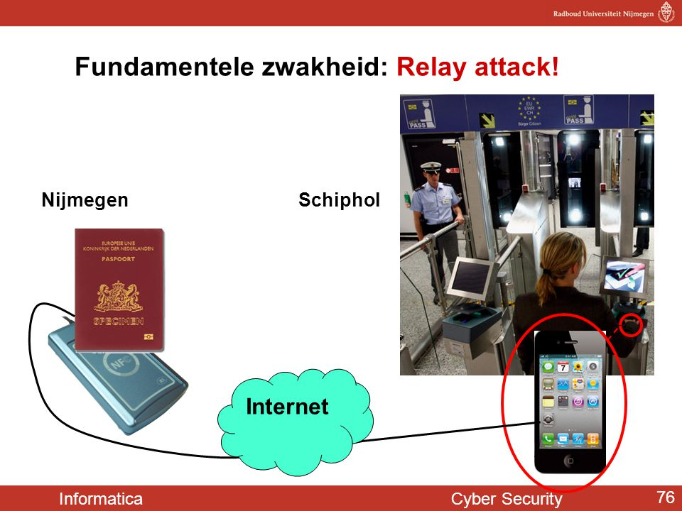 Informatica Cyber Security 76 Fundamentele zwakheid: Relay attack! Nijmegen Schiphol Internet