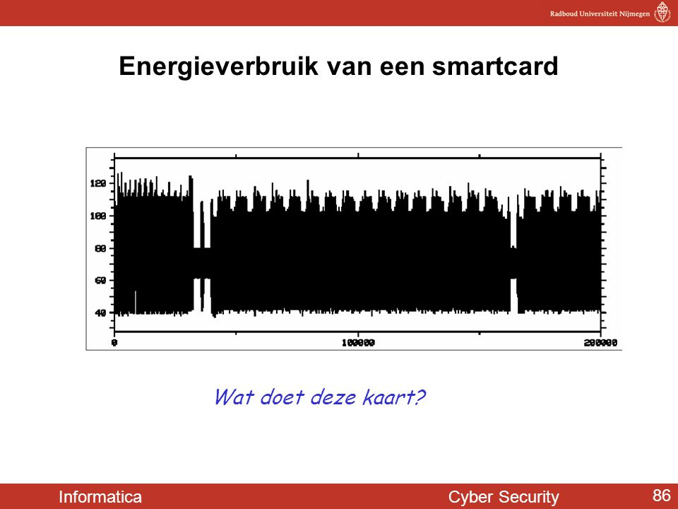 Informatica Cyber Security 86 Energieverbruik van een smartcard Wat doet deze kaart?