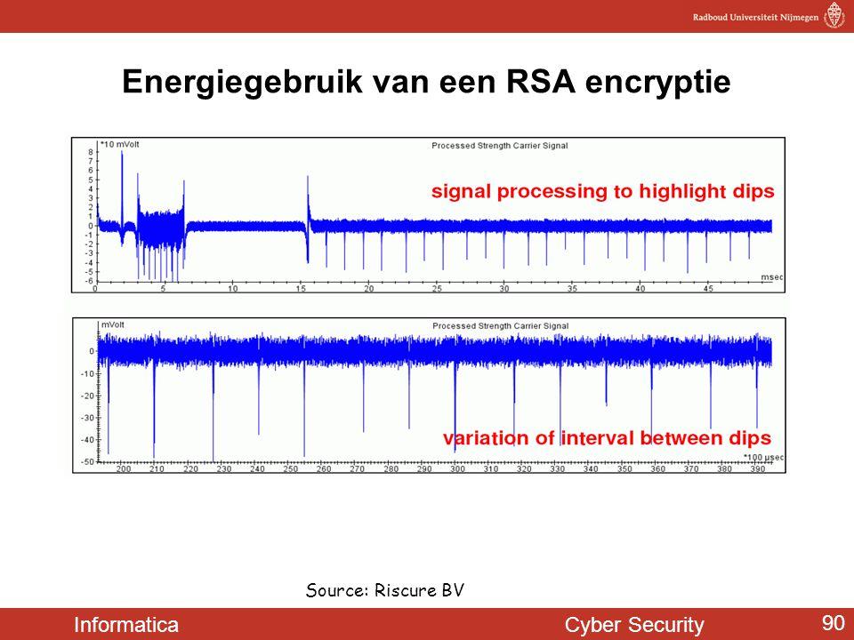 Informatica Cyber Security 90 Energiegebruik van een RSA encryptie Source: Riscure BV