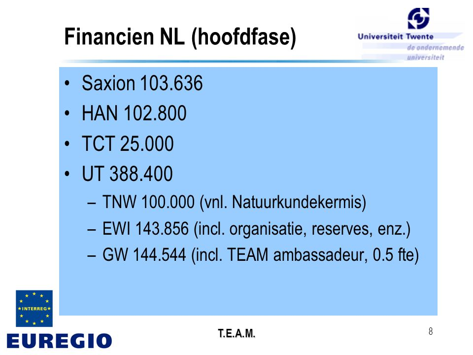 T.E.A.M. 8 Financien NL (hoofdfase) •Saxion 103.636 •HAN 102.800 •TCT 25.000 •UT 388.400 –TNW 100.000 (vnl. Natuurkundekermis) –EWI 143.856 (incl. org