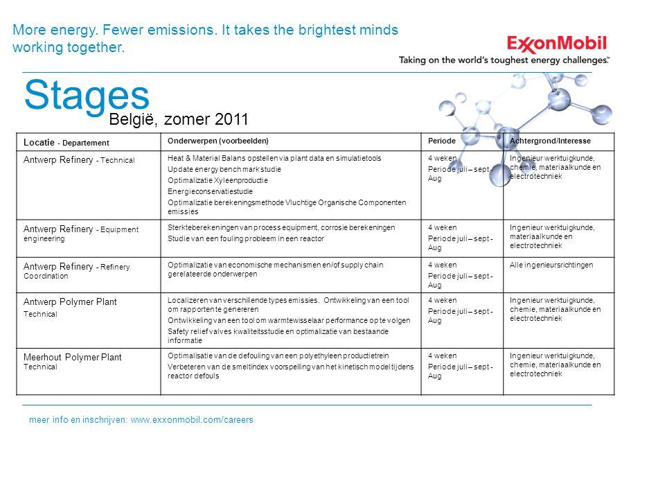 Stages België, zomer 2011 meer info en inschrijven: www.exxonmobil.com/careers Locatie - Departement Onderwerpen (voorbeelden)PeriodeAchtergrond/Inter