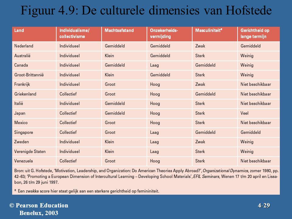 Figuur 4.9: De culturele dimensies van Hofstede © Pearson Education Benelux, 20034-29