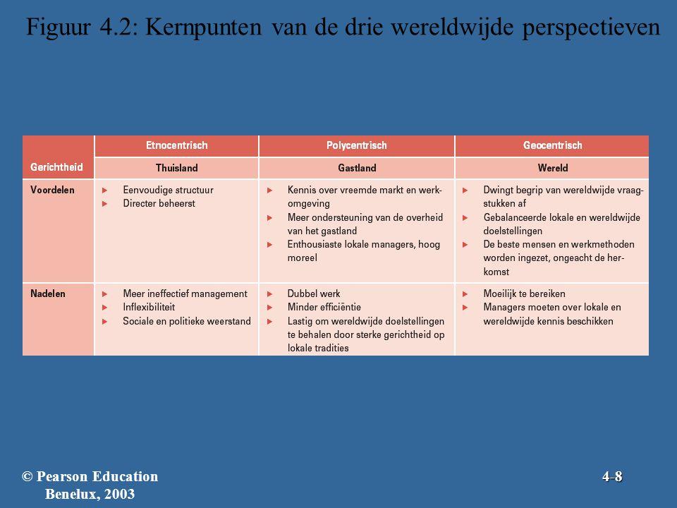 Hoe organisaties internationaal actief worden (verv.) Fase III –In deze fase worden de meeste investeringen gedaan –Licentie- en franchisesysteem •Bij beide systemen geeft een bedrijf een ander bedrijf het recht een merknaam, technologie of productspecificaties te gebruiken •Het licentiesysteem wordt voornamelijk voor productie gebruikt •Het franchisesysteem wordt voornamelijk voor dienstverlening gebruikt © Pearson Education Benelux, 20034-19