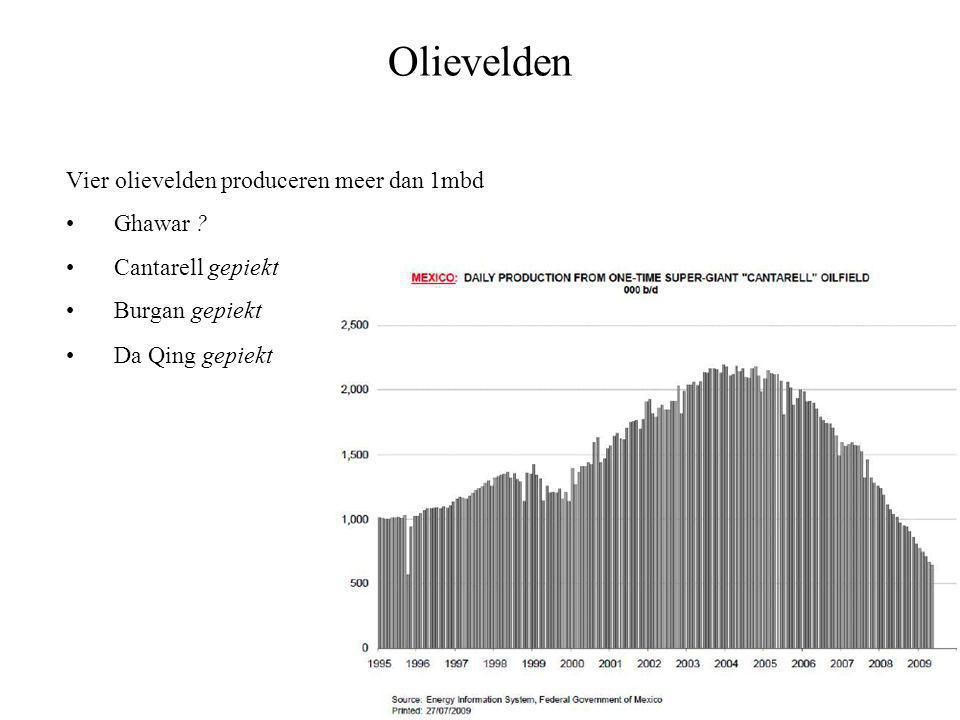 Olievelden Vier olievelden produceren meer dan 1mbd •Ghawar .