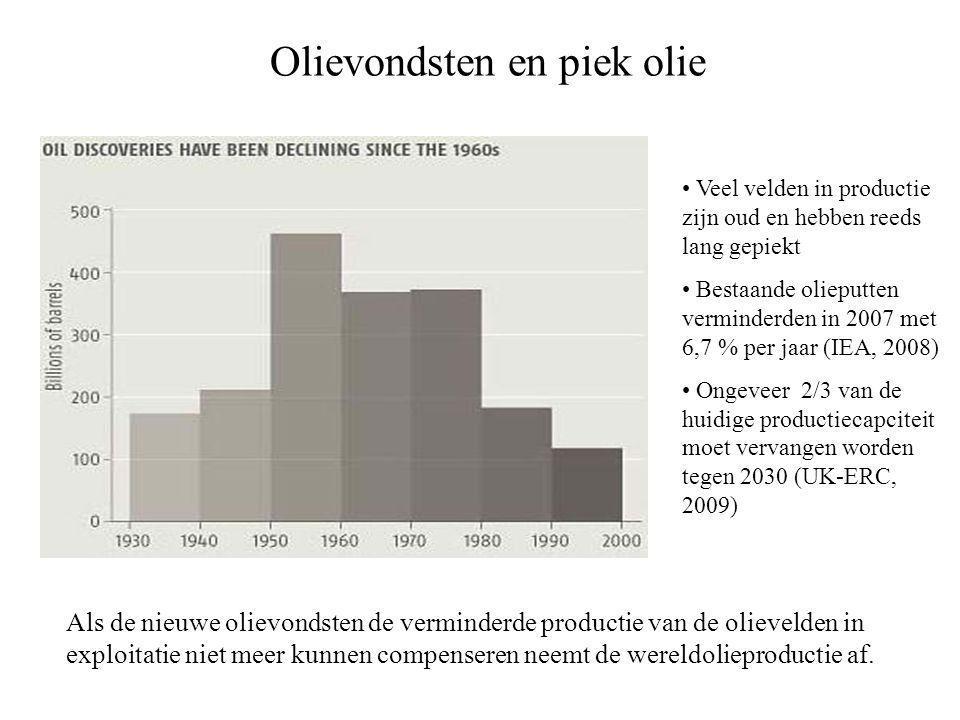 Olievondsten en piek olie Als de nieuwe olievondsten de verminderde productie van de olievelden in exploitatie niet meer kunnen compenseren neemt de wereldolieproductie af.
