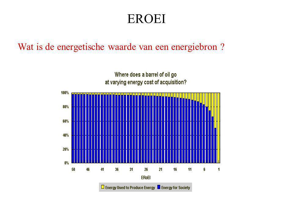 EROEI Wat is de energetische waarde van een energiebron