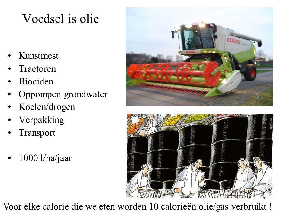 Voedsel is olie •Kunstmest •Tractoren •Biociden •Oppompen grondwater •Koelen/drogen •Verpakking •Transport •1000 l/ha/jaar Voor elke calorie die we eten worden 10 calorieën olie/gas verbruikt !