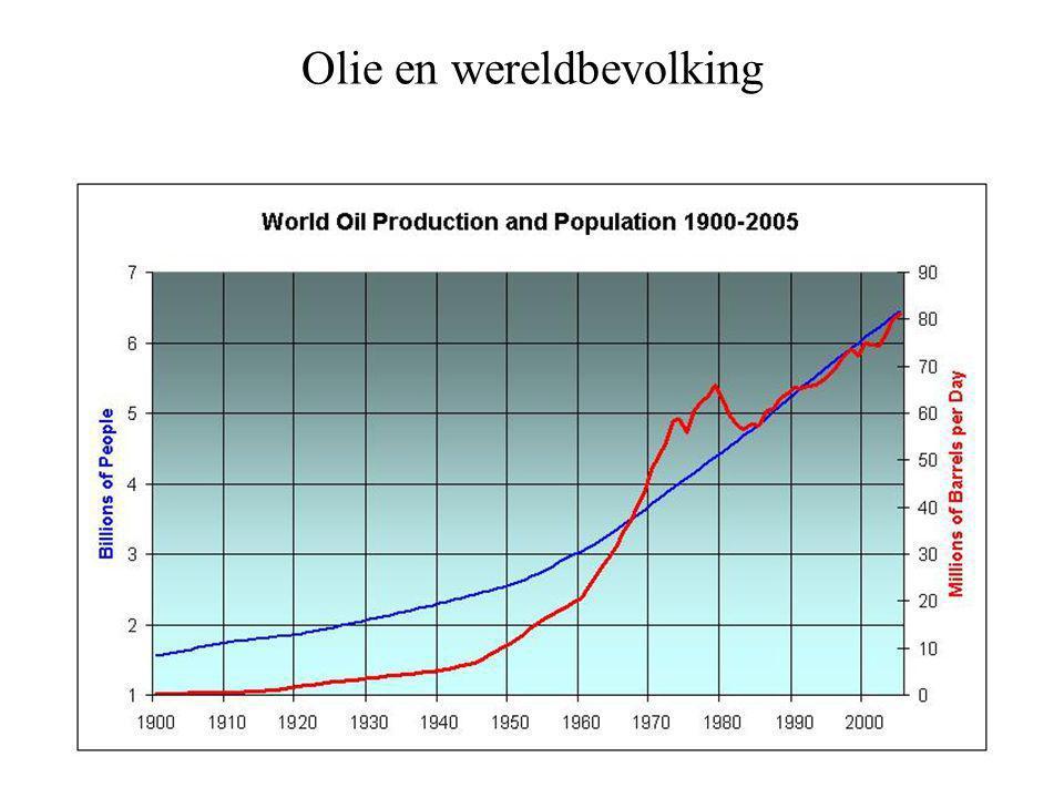 Olie en wereldbevolking