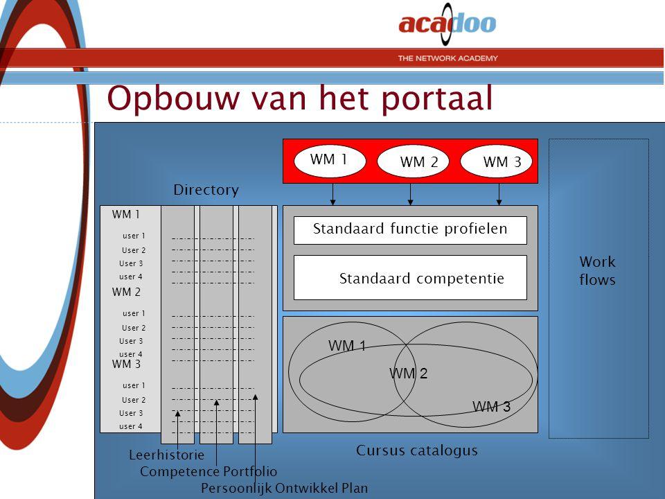 Opbouw van het portaal WM 1 WM 2WM 3 Work flows Standaard functie profielen Standaard competentie WM 1 WM 3 WM 2 Cursus catalogus Directory WM 3 user