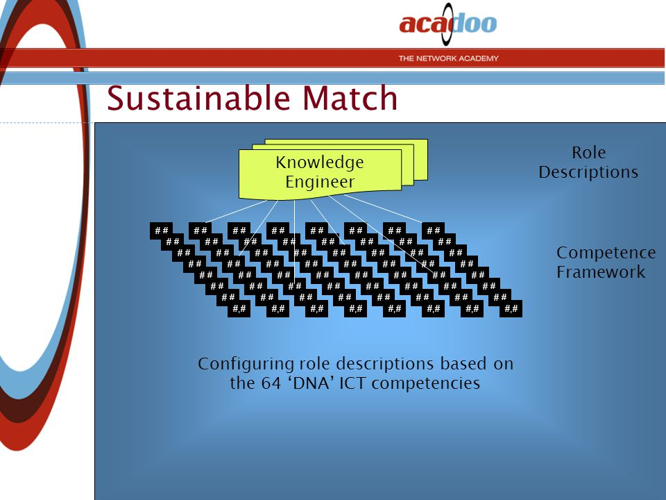Sustainable Match #,# Competence Framework Knowledge Engineer Role Descriptions Configuring role descriptions based on the 64 'DNA' ICT competencies