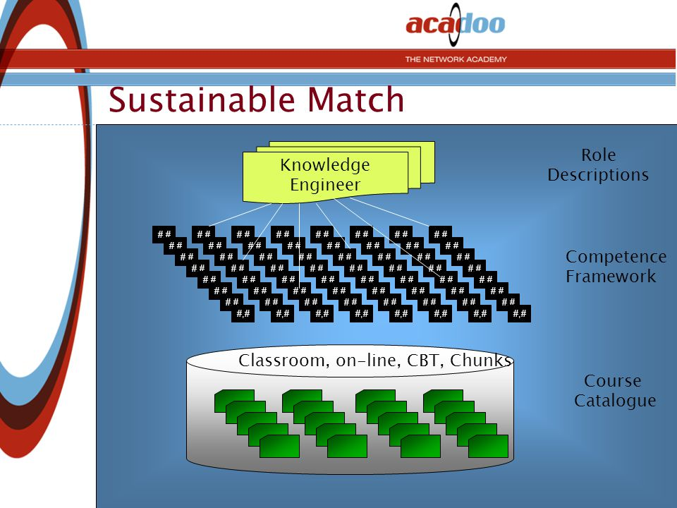 Sustainable Match #,# Competence Framework Course Catalogue Knowledge Engineer Role Descriptions Classroom, on-line, CBT, Chunks
